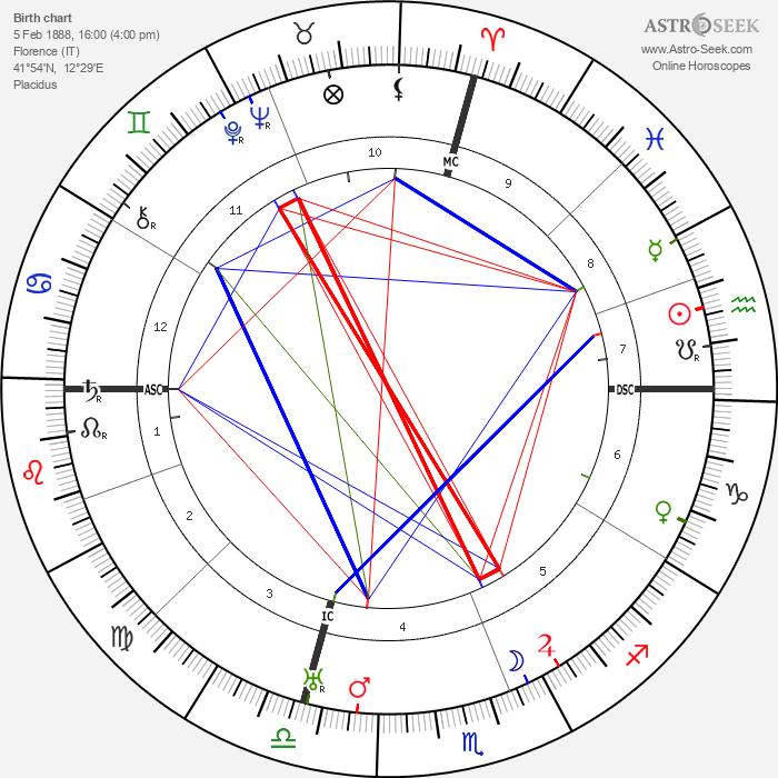 Olinto Cristina - Astrology Natal Birth Chart