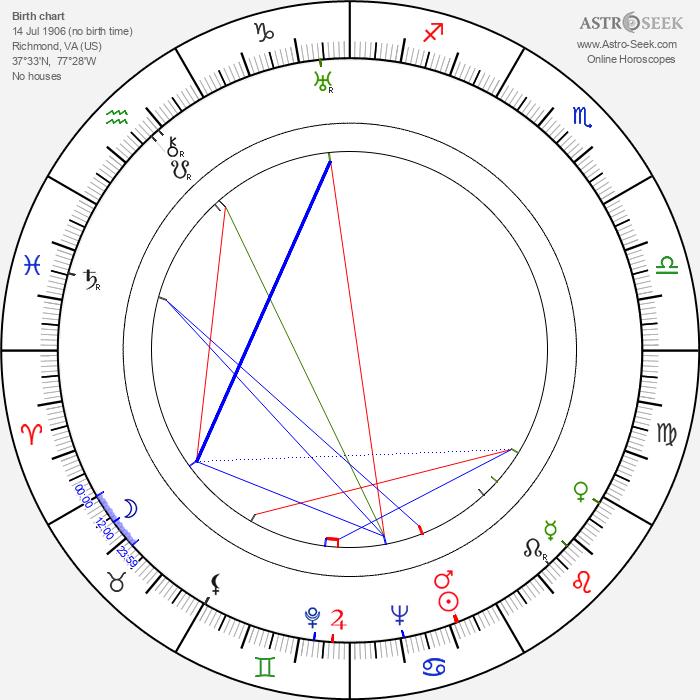 Olive Borden - Astrology Natal Birth Chart