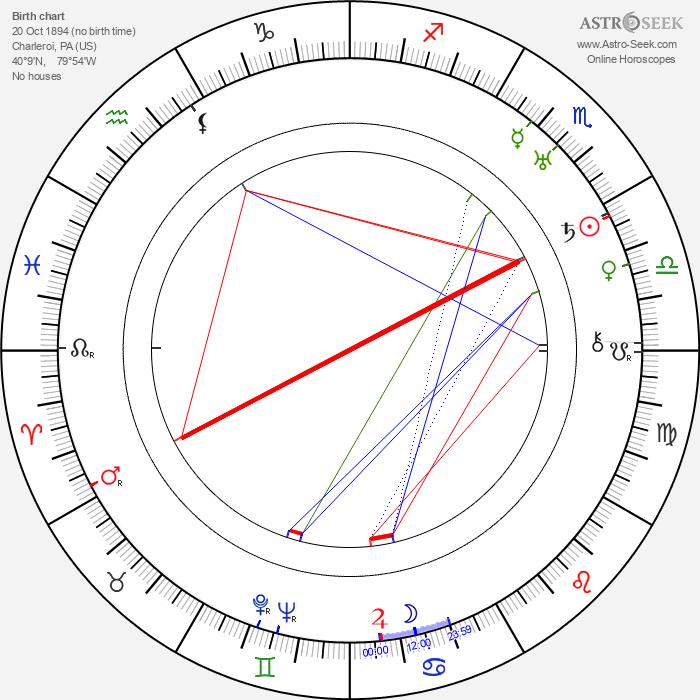 Olive Thomas - Astrology Natal Birth Chart