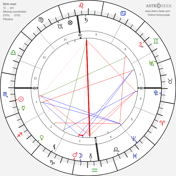 Oliver Belmont - Astrology Natal Birth Chart