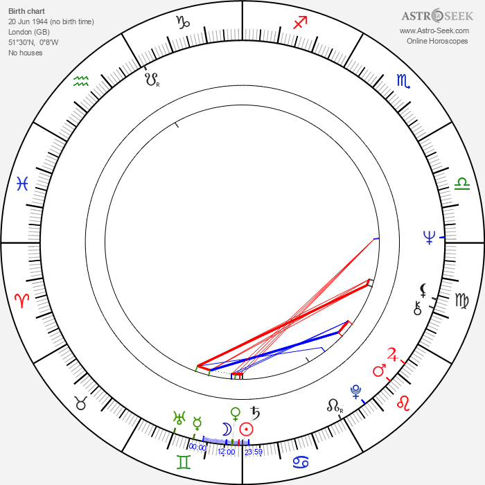 Oliver Cotton - Astrology Natal Birth Chart