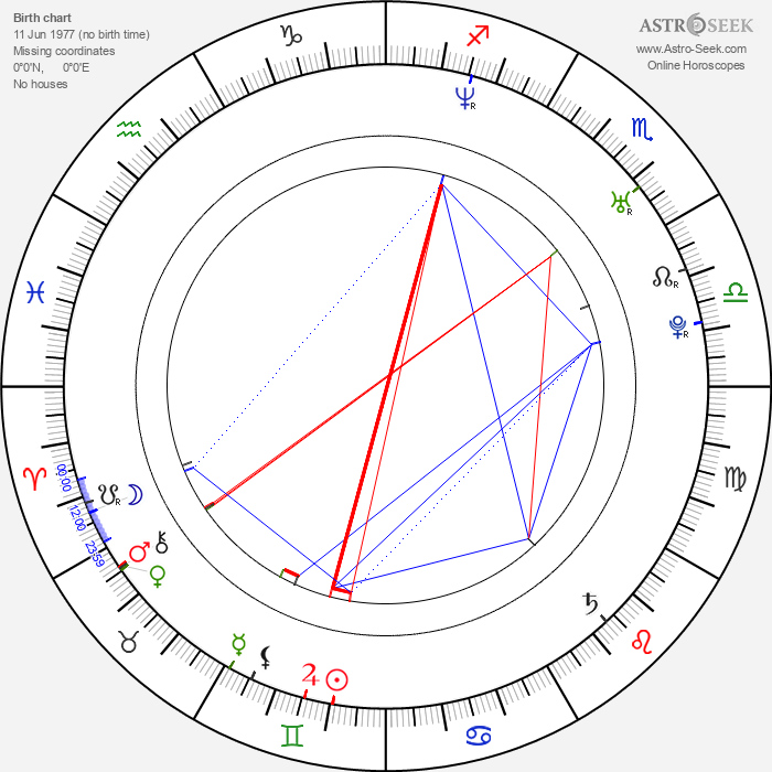 Oliver Frohnauer - Astrology Natal Birth Chart