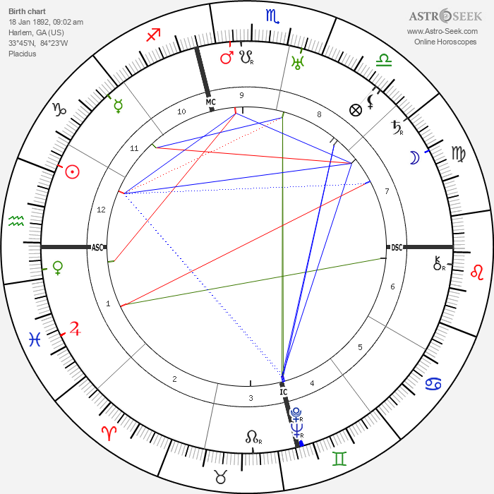 Oliver Hardy - Astrology Natal Birth Chart