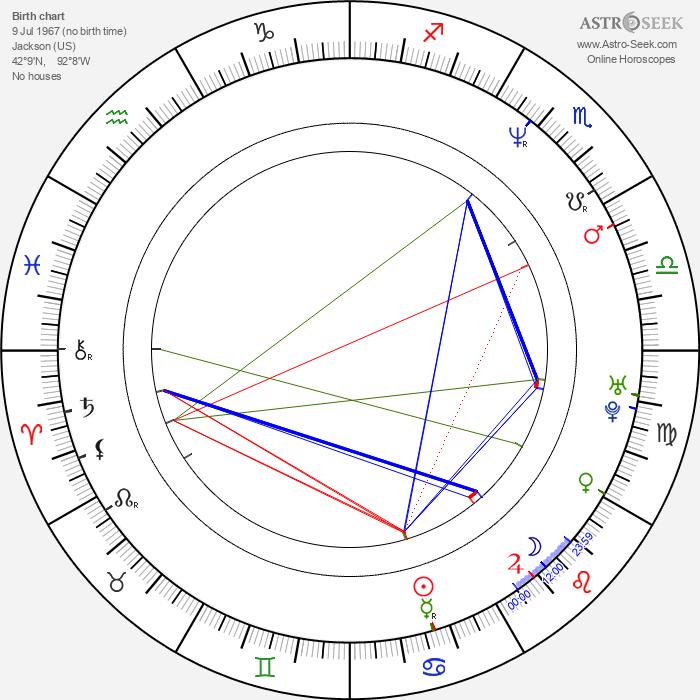 Oliver Holler - Astrology Natal Birth Chart
