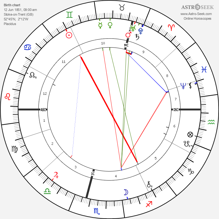 Oliver Joseph Lodge - Astrology Natal Birth Chart