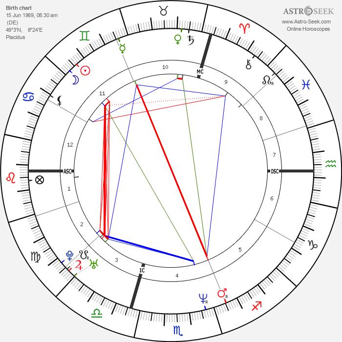 Oliver Kahn - Astrology Natal Birth Chart