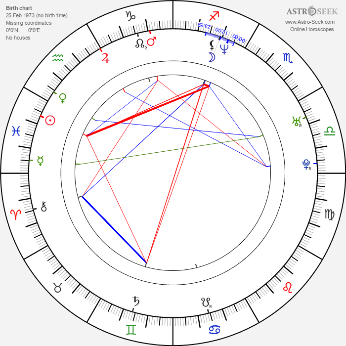 Oliver Milburn - Astrology Natal Birth Chart