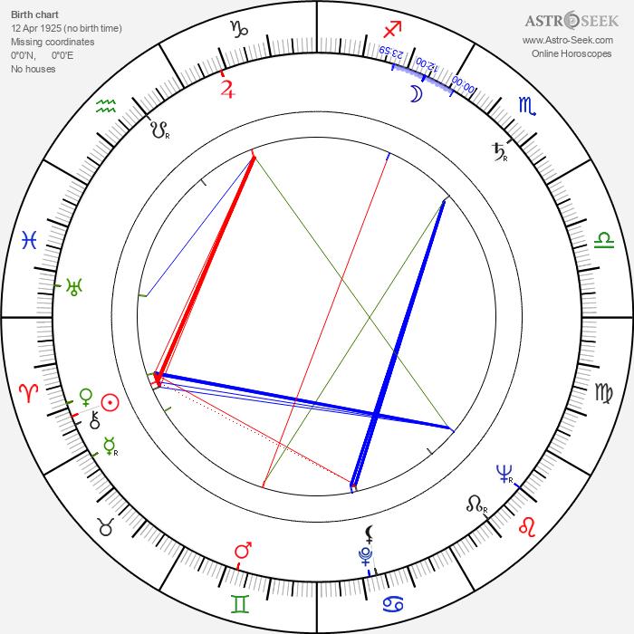 Oliver Postgate - Astrology Natal Birth Chart