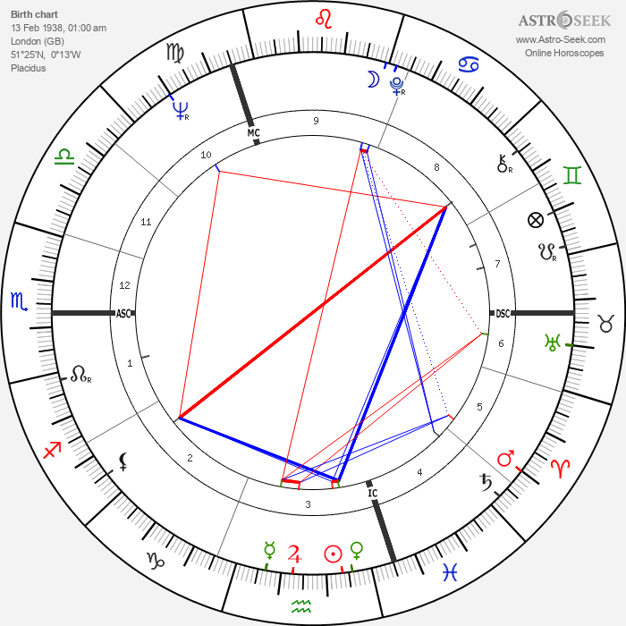 Oliver Reed - Astrology Natal Birth Chart