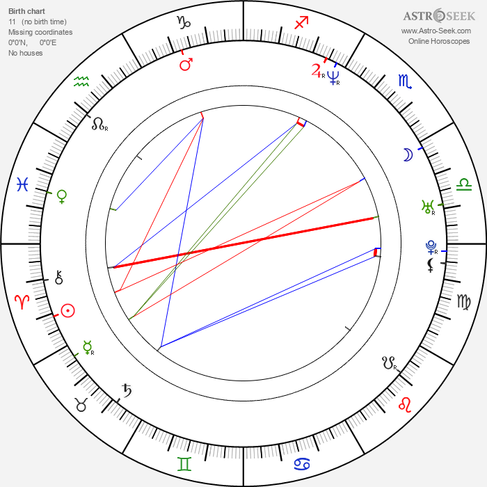 Oliver Riedel - Astrology Natal Birth Chart