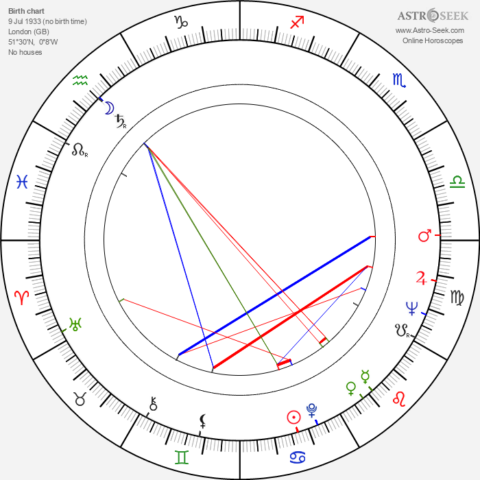 Oliver Sacks - Astrology Natal Birth Chart