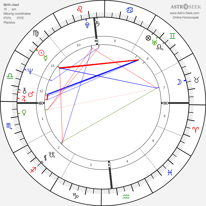 Oliver Stone - Astrology Natal Birth Chart