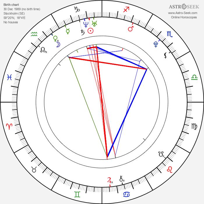 Oliver Wahlgren-Ingrosso - Astrology Natal Birth Chart