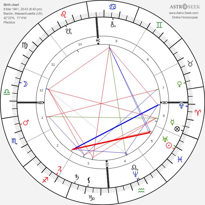 Oliver Wendell Holmes Jr. - Astrology Natal Birth Chart