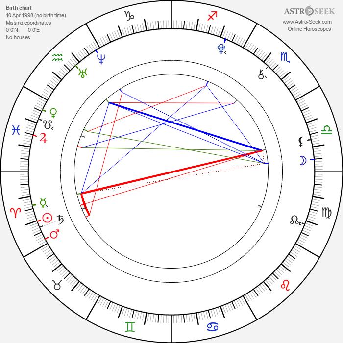Olivia Ballantyne - Astrology Natal Birth Chart