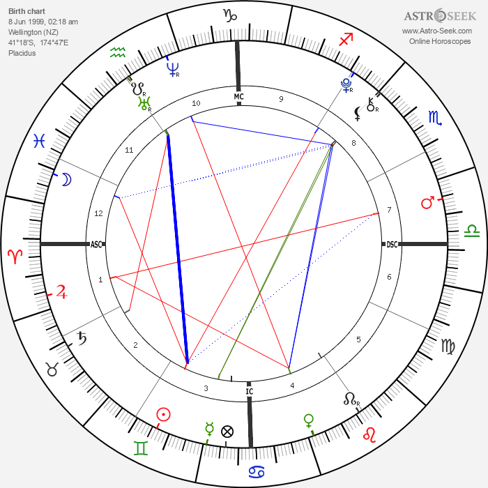 Olivia Beeman - Astrology Natal Birth Chart