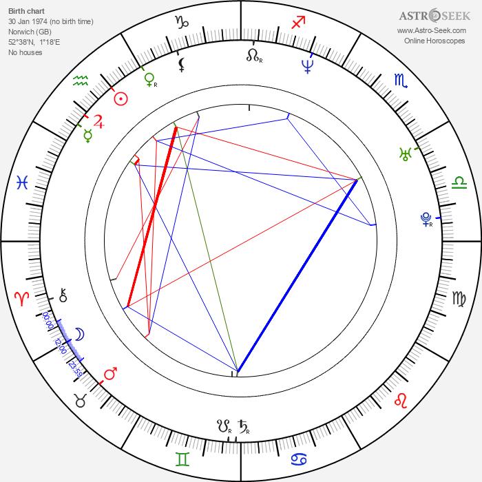 Olivia Colman - Astrology Natal Birth Chart