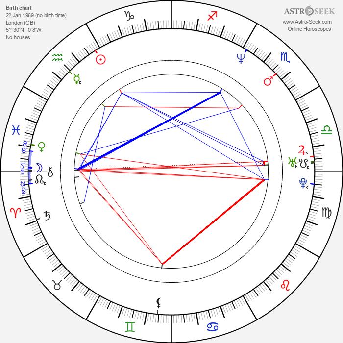 Olivia d'Abo - Astrology Natal Birth Chart