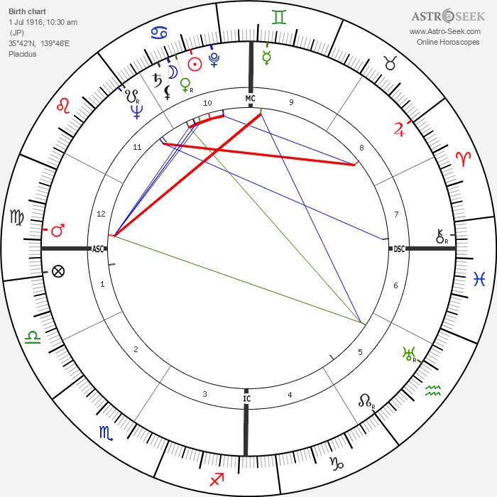 Olivia de Havilland - Astrology Natal Birth Chart