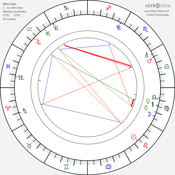 Olivia Holt - Astrology Natal Birth Chart
