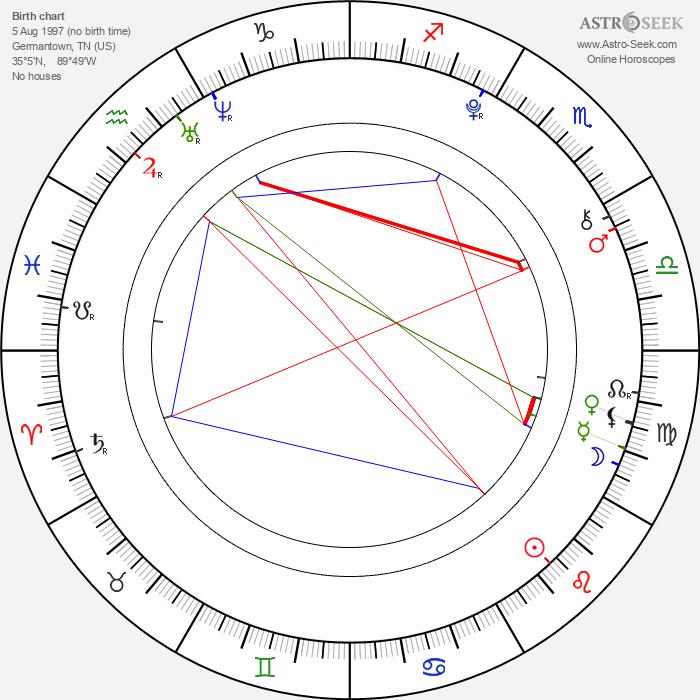 Olivia Holt - Astrology Natal Birth Chart