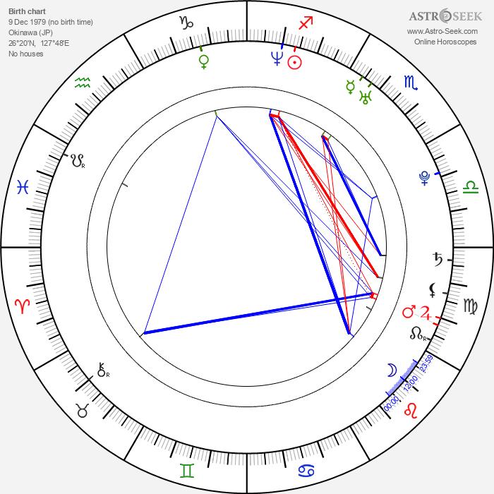 Olivia Lufkin - Astrology Natal Birth Chart
