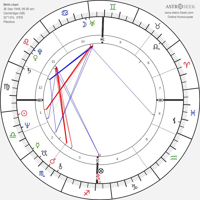 Olivia Newton-John - Astrology Natal Birth Chart