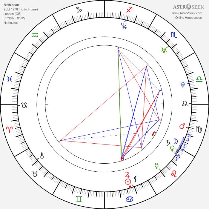 Olivia Poulet - Astrology Natal Birth Chart