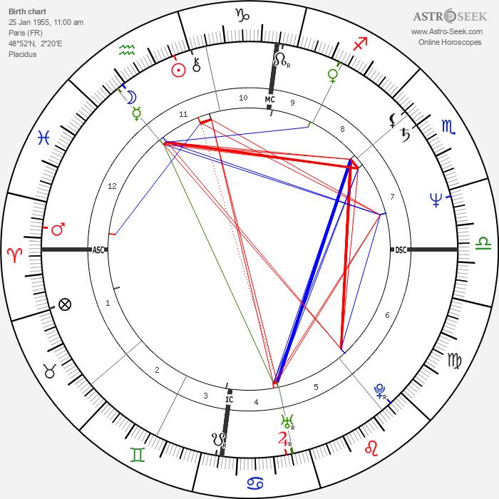 Olivier Assayas - Astrology Natal Birth Chart