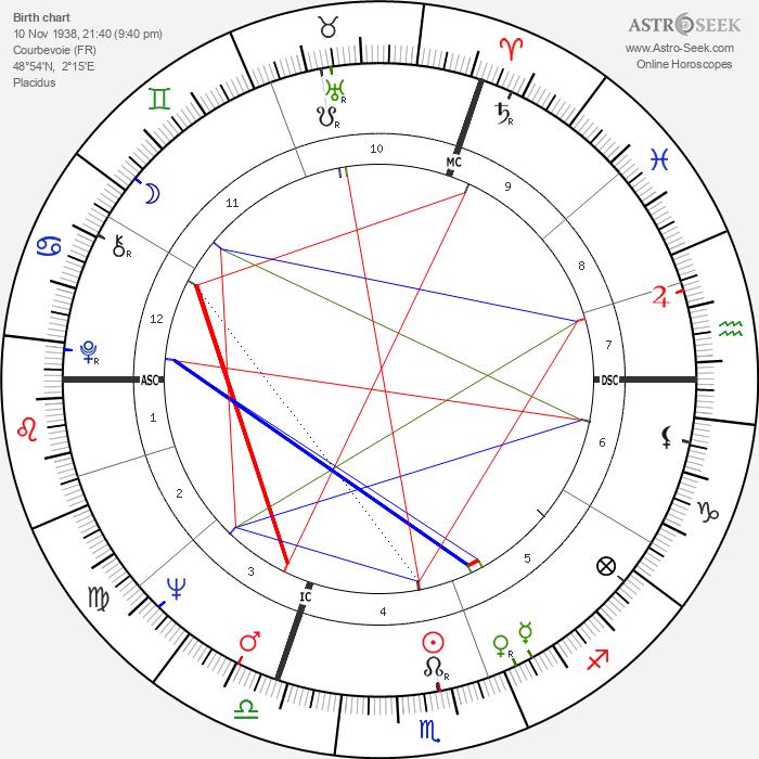 Olivier Berranger - Astrology Natal Birth Chart