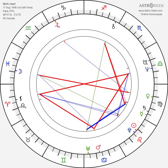 Olivier de Funès - Astrology Natal Birth Chart