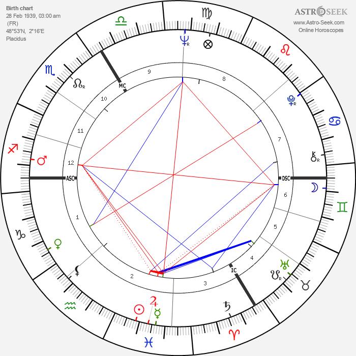Olivier Despax - Astrology Natal Birth Chart