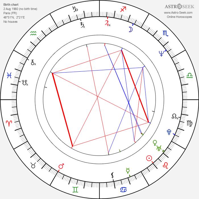 Olivier Gruner - Astrology Natal Birth Chart