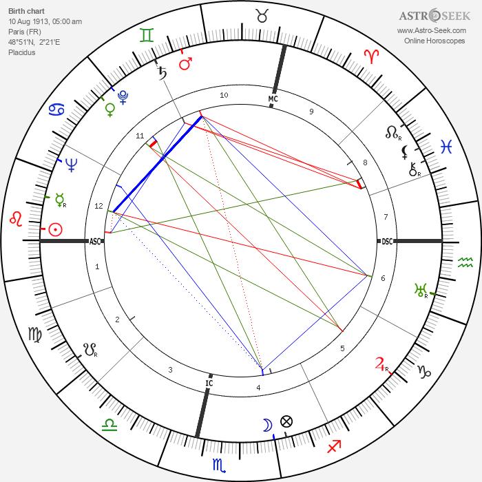 Olivier Hussenot - Astrology Natal Birth Chart