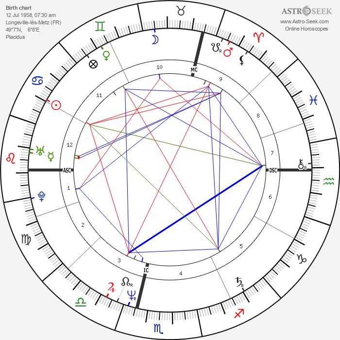 Olivier Krumbholz - Astrology Natal Birth Chart