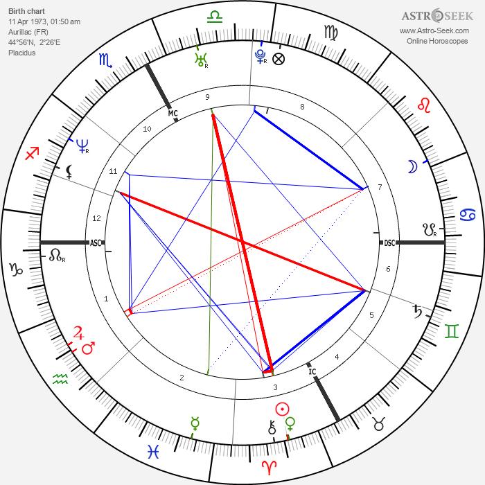Olivier Magne - Astrology Natal Birth Chart