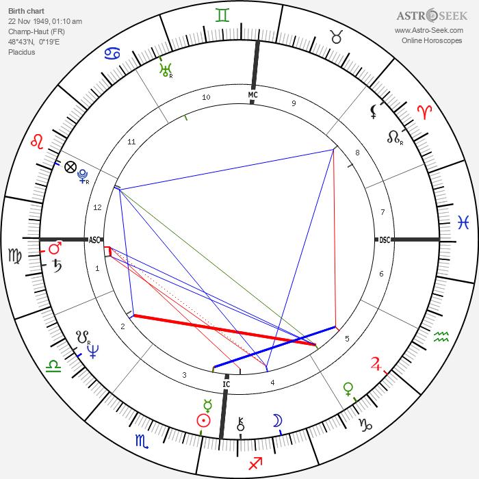 Olivier Metzner - Astrology Natal Birth Chart