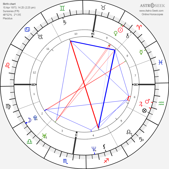 Olivier Nakache - Astrology Natal Birth Chart