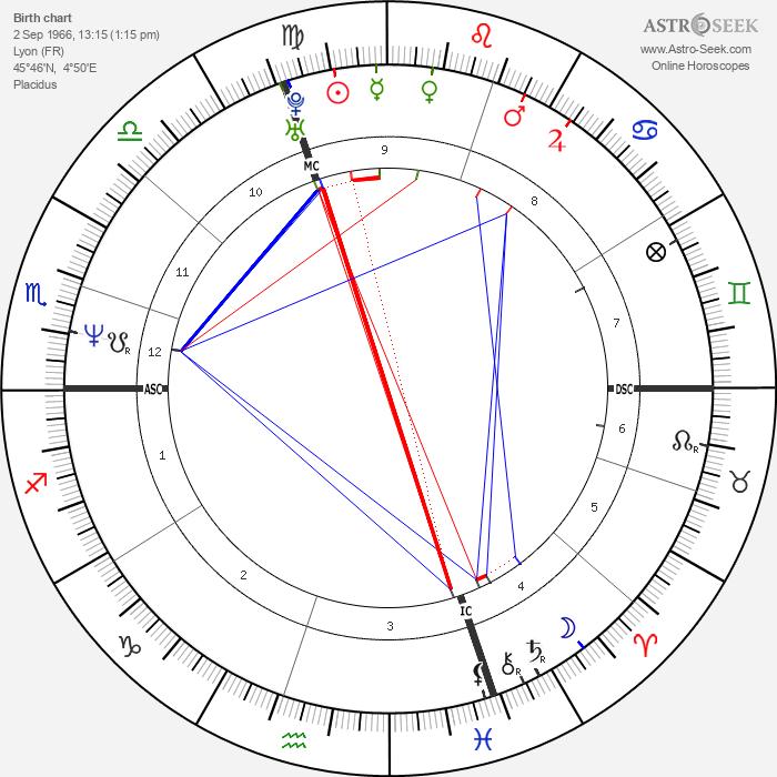 Olivier Panis - Astrology Natal Birth Chart
