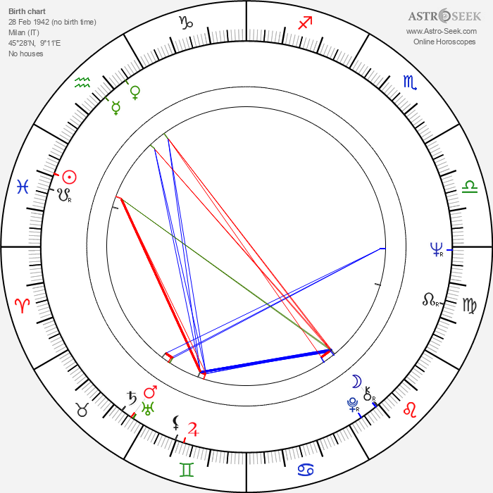 Oliviero Toscani - Astrology Natal Birth Chart