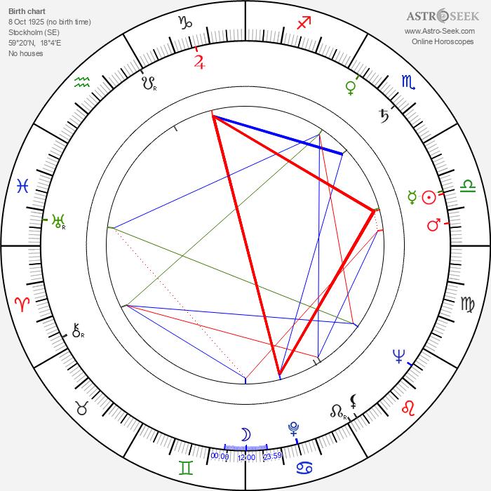 Olle Hellbom - Astrology Natal Birth Chart