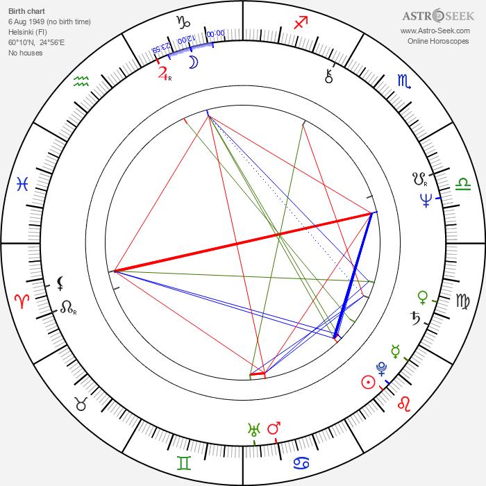 Olli Ahvenlahti - Astrology Natal Birth Chart
