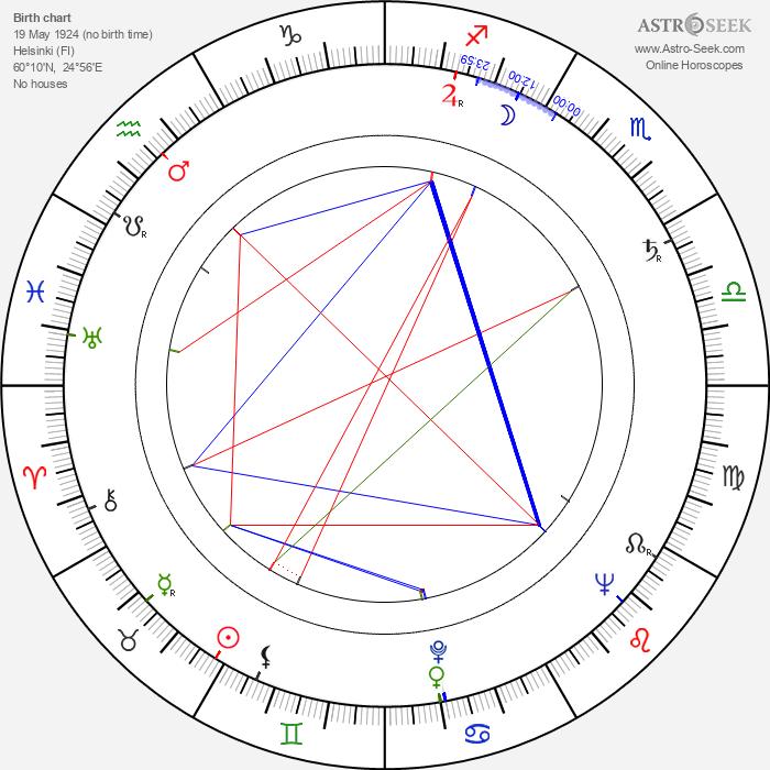 Olli Häme - Astrology Natal Birth Chart