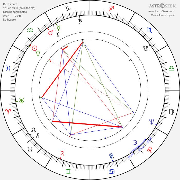 Olli J. Uoti - Astrology Natal Birth Chart
