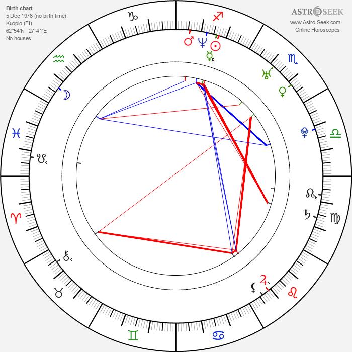 Olli Jokinen - Astrology Natal Birth Chart