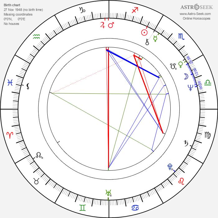 Olli Soinio - Astrology Natal Birth Chart