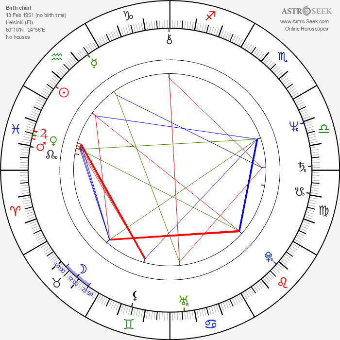 Olli Tola - Astrology Natal Birth Chart