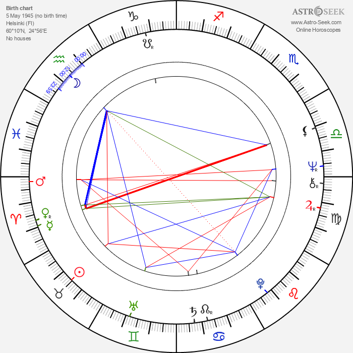 Olli Tuominen - Astrology Natal Birth Chart