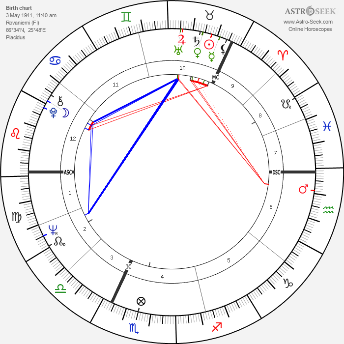 Olli Viiri - Astrology Natal Birth Chart