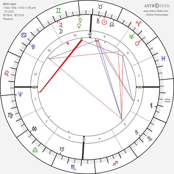 Ollie Matson - Astrology Natal Birth Chart